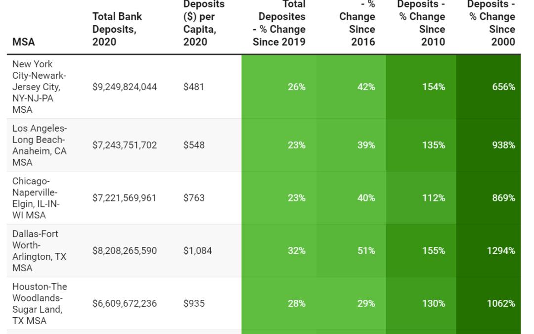 Bank Deposit Data by MSA
