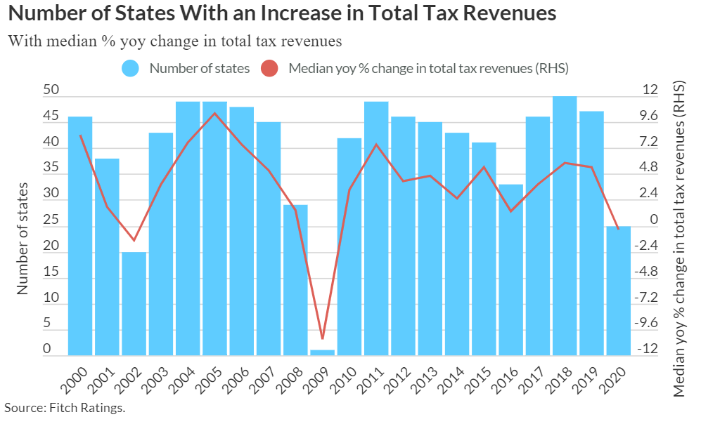 State Revenues Beat Forecasts in 2020 As Stimulus Staved Off Recession: New Report