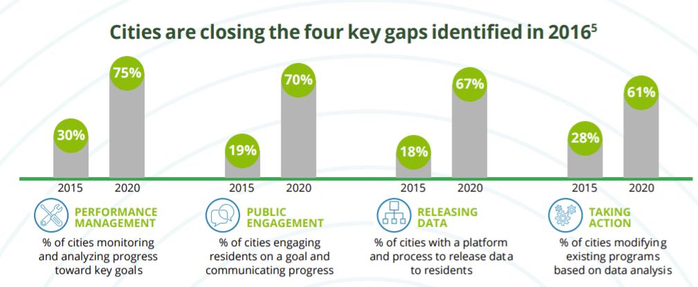 Huge Uptick in Data-Driven Cities Since 2015: Deloitte Report